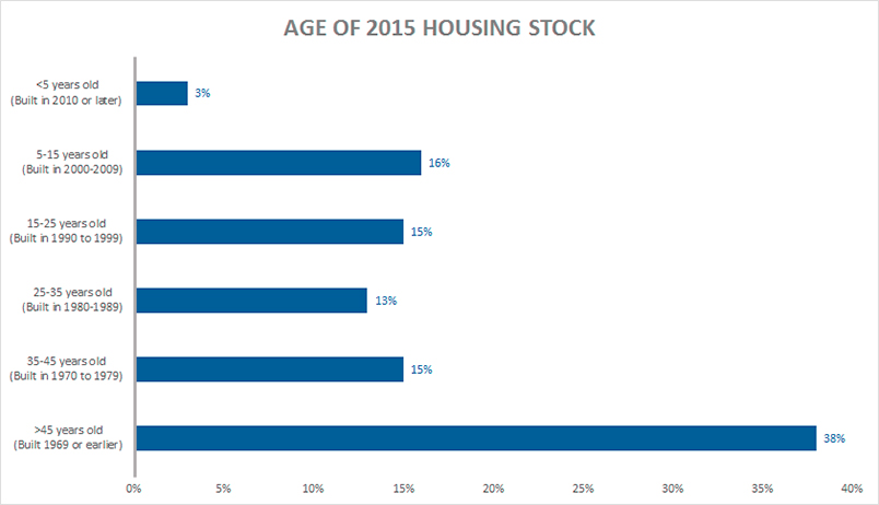 Age of 2015 Housing Stock